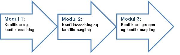 Konfliktcoach uddannelsens tre moduler